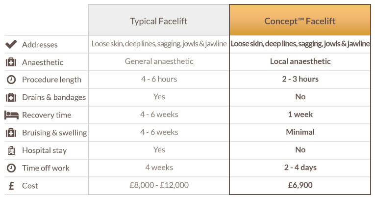 Comparison table showing benefits of Concept Facelift over traditional facelifts